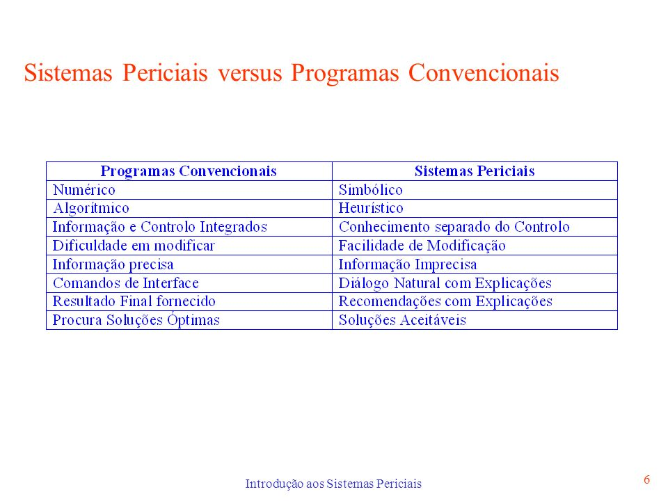 Sistemas Periciais versus Programas Convencionais