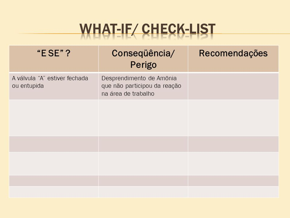 WHAT-IF/ CHECK-LIST E SE Conseqüência/ Perigo Recomendações