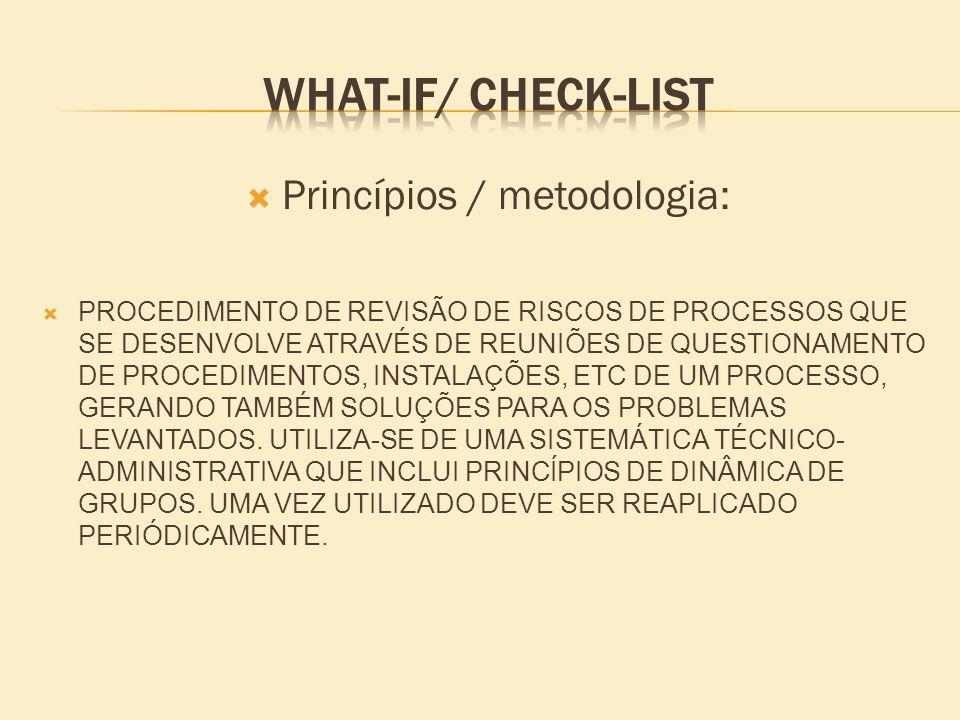 Princípios / metodologia: