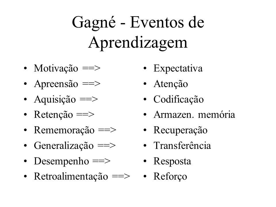 Gagné - Eventos de Aprendizagem