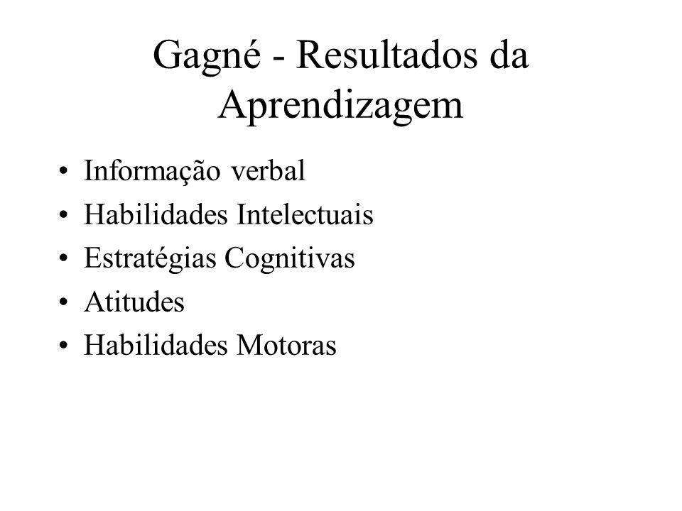 Gagné - Resultados da Aprendizagem
