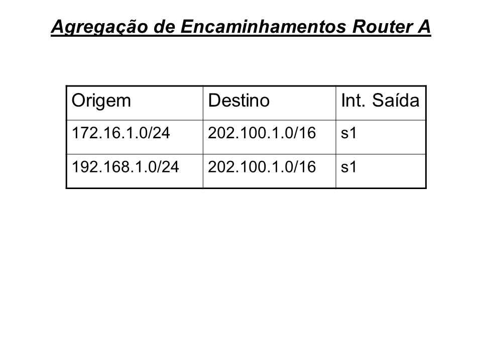 Agregação de Encaminhamentos Router A