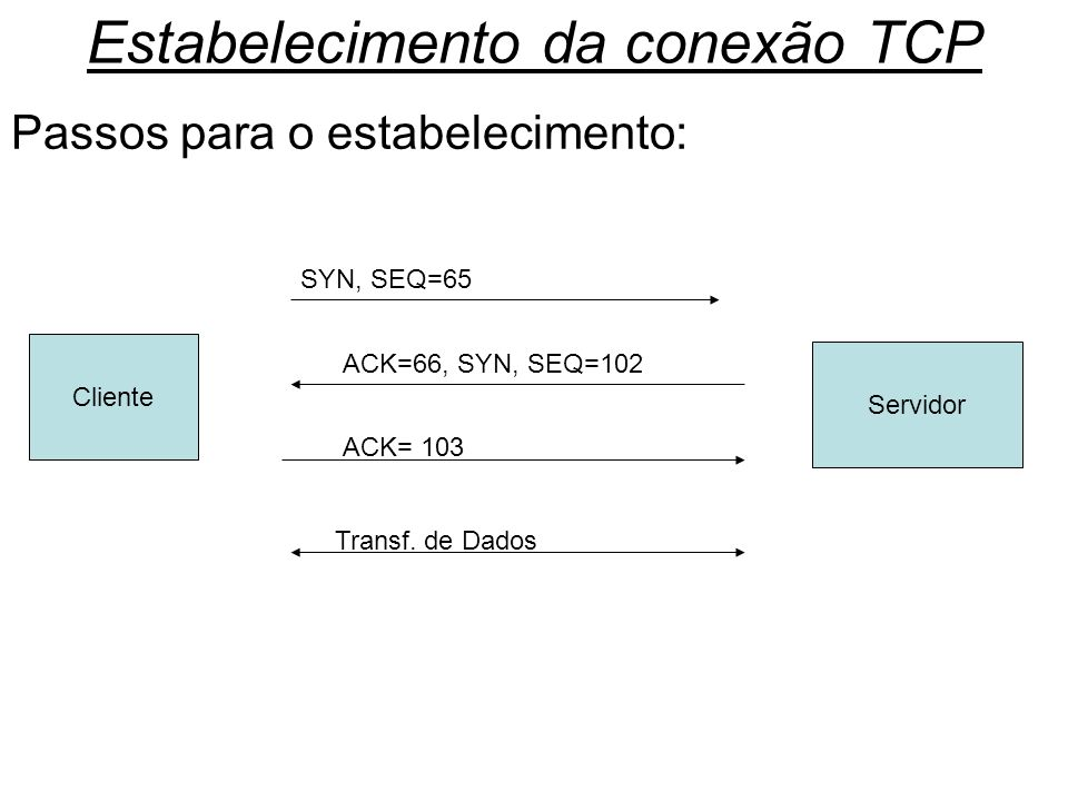 Estabelecimento da conexão TCP
