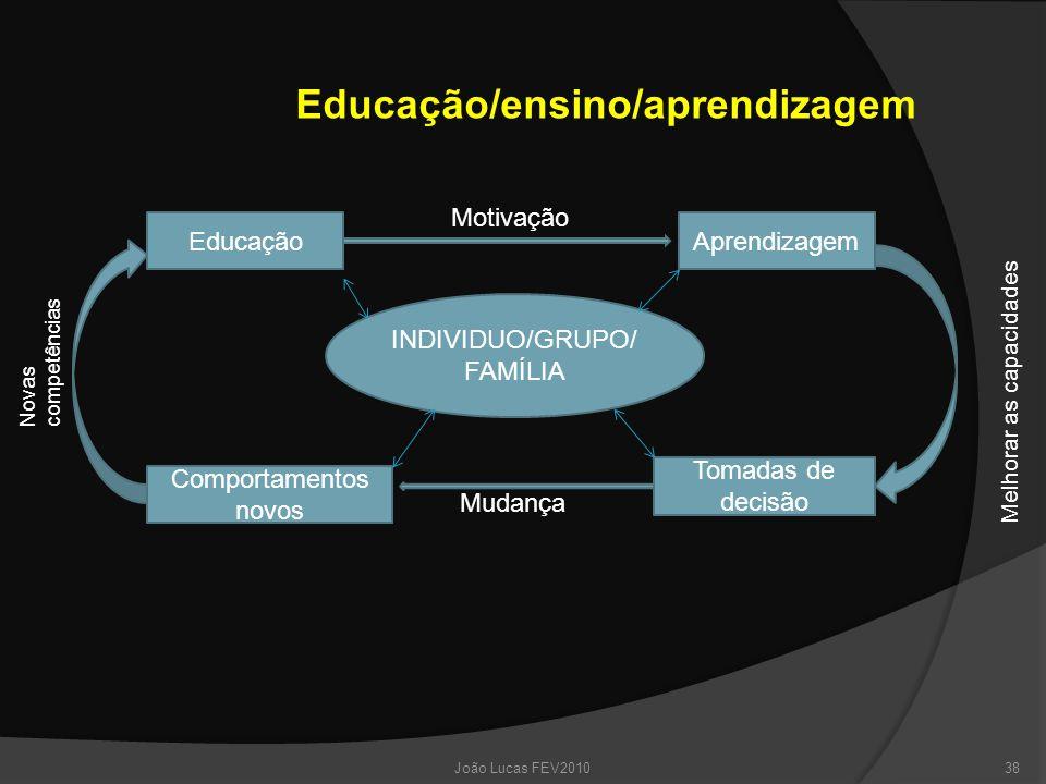 Educação/ensino/aprendizagem