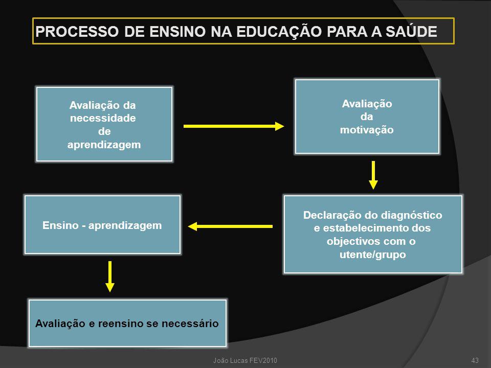 PROCESSO DE ENSINO NA EDUCAÇÃO PARA A SAÚDE