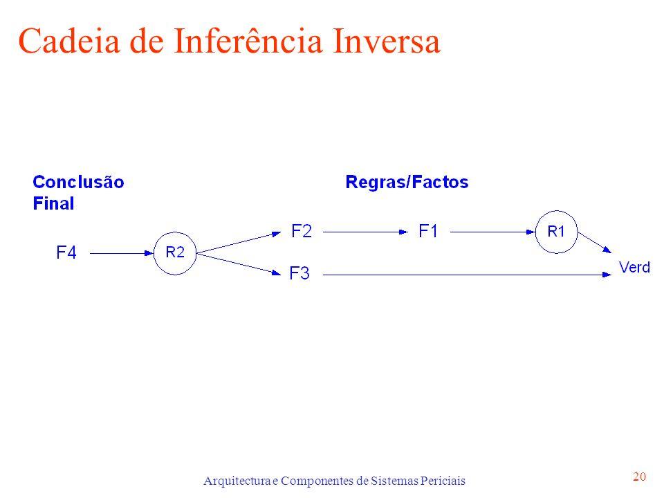 Arquitectura e Componentes de Sistemas Periciais