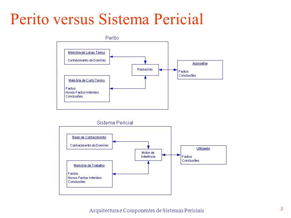 Perito versus Sistema Pericial