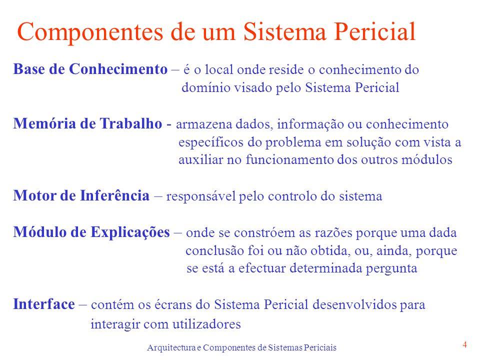 Componentes de um Sistema Pericial