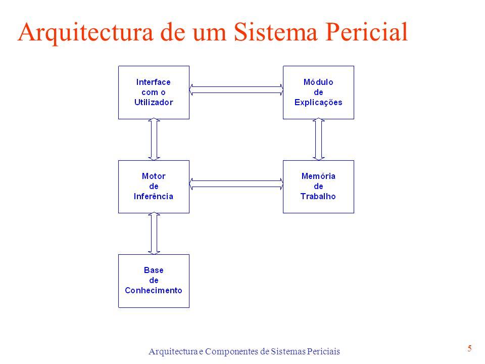Arquitectura de um Sistema Pericial