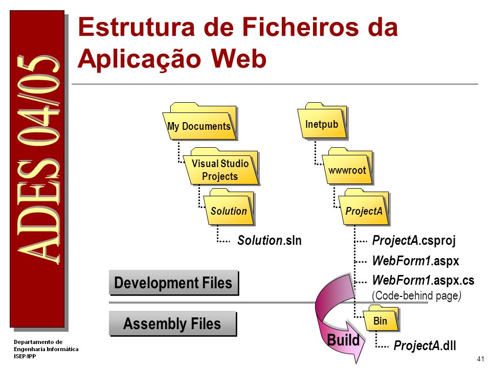 Estrutura de Ficheiros da Aplicação Web