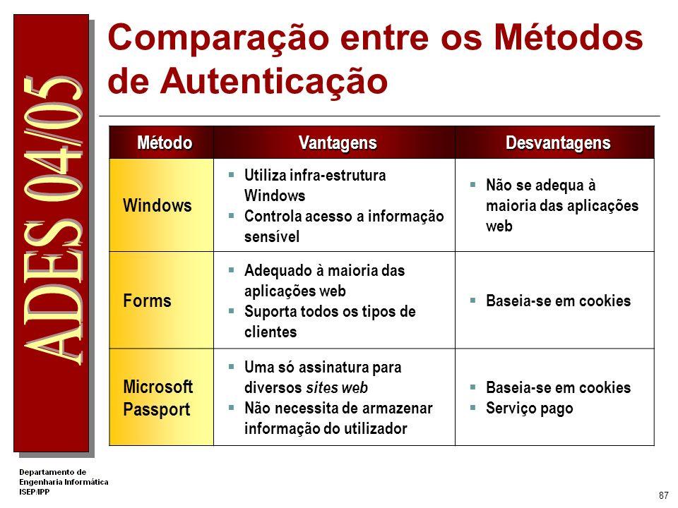 Comparação entre os Métodos de Autenticação