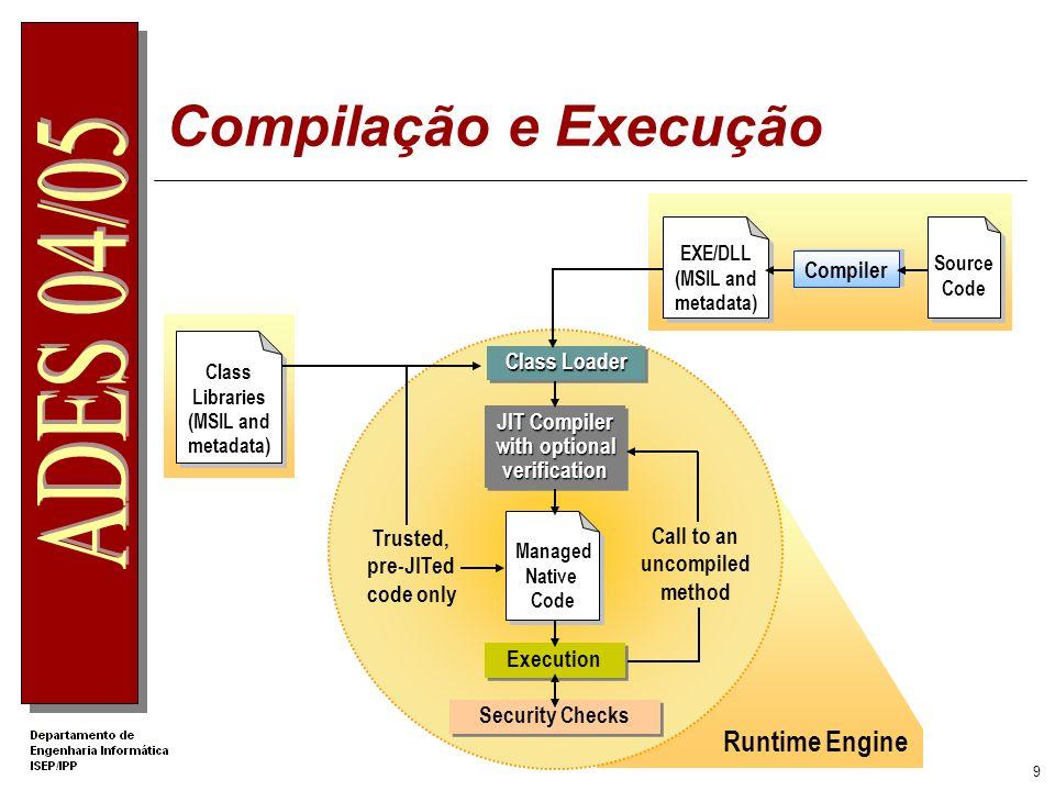 Compilação e Execução Runtime Engine Compiler Class Loader