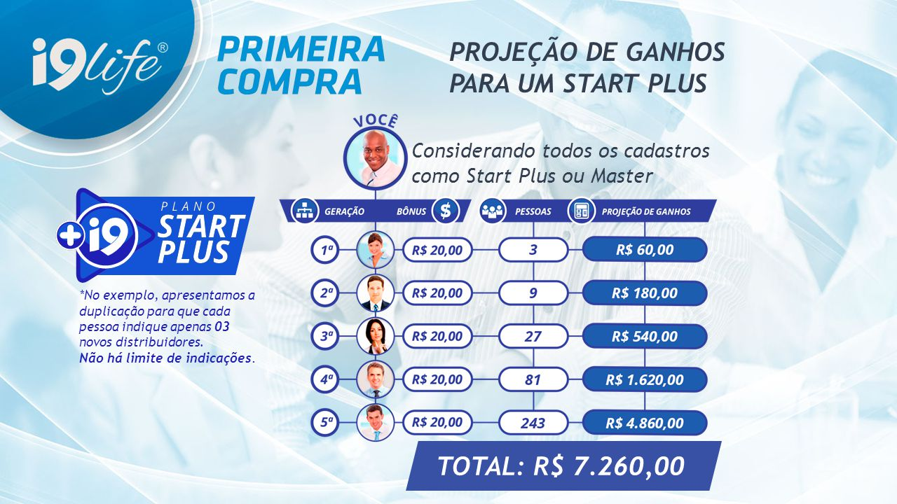 PROJEÇÃO DE GANHOS PARA UM START PLUS TOTAL: R$ 7.260,00