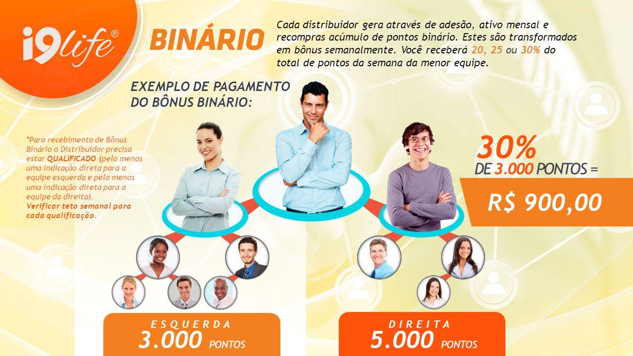 30% R$ 900,00 3.000 PONTOS 5.000 PONTOS DE 3.000 PONTOS =