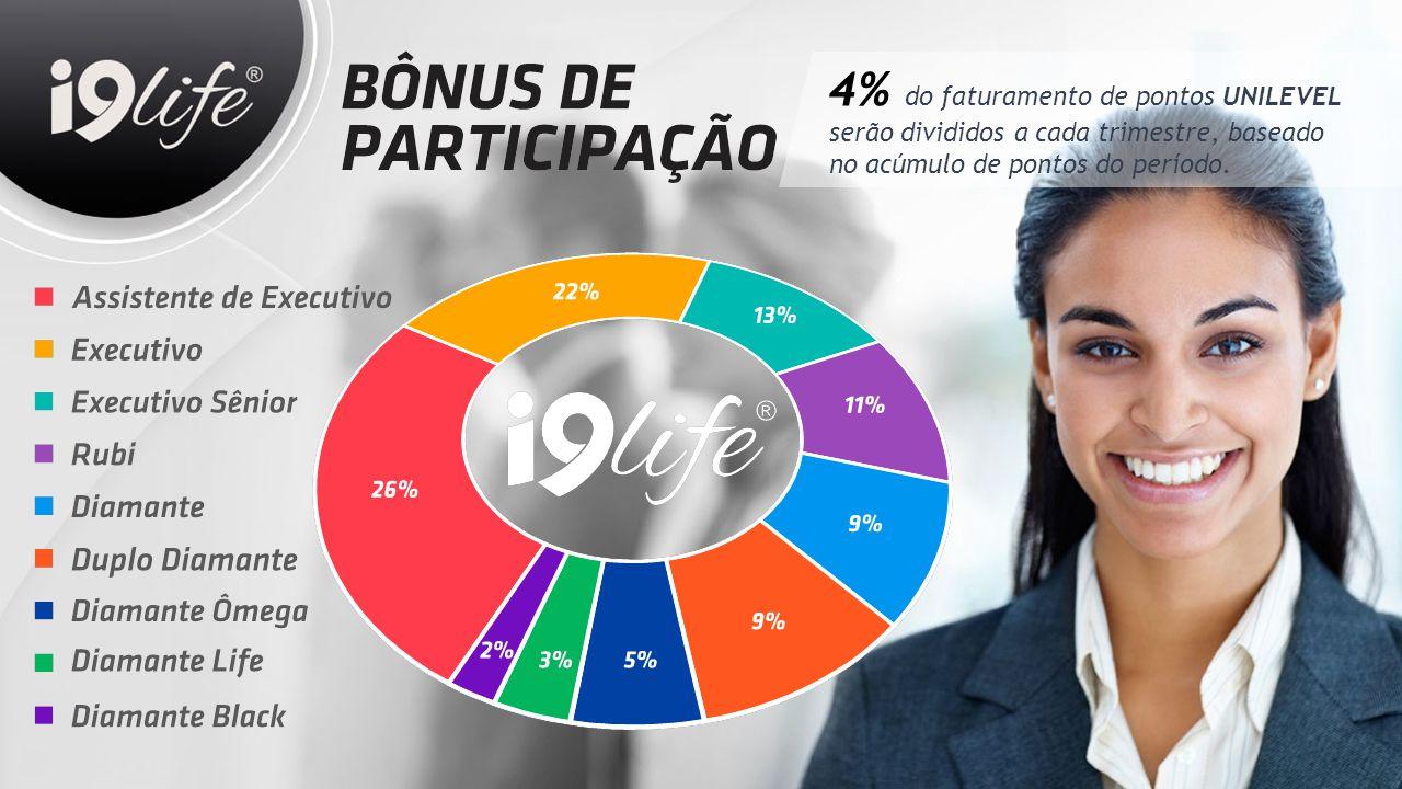 4% do faturamento de pontos UNILEVEL serão divididos a cada trimestre, baseado no acúmulo de pontos do período.