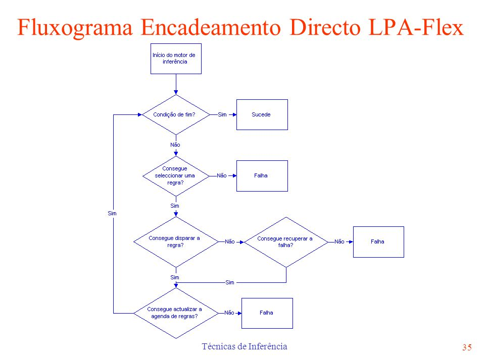 Fluxograma Encadeamento Directo LPA-Flex