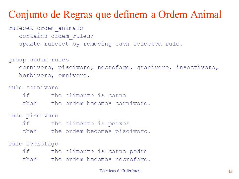Conjunto de Regras que definem a Ordem Animal