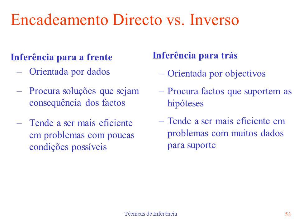 Encadeamento Directo vs. Inverso