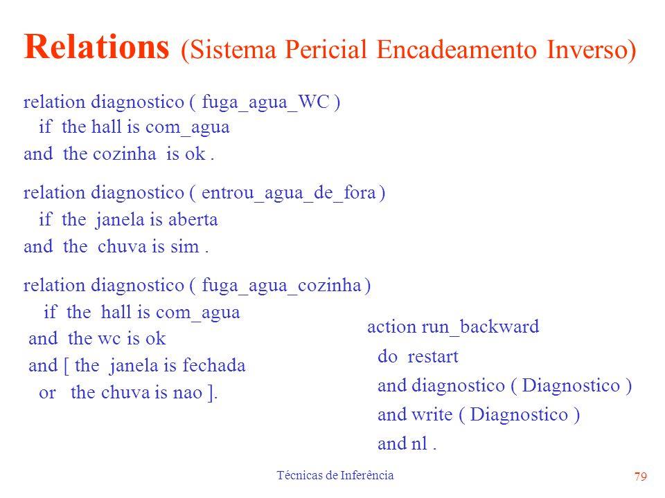 Relations (Sistema Pericial Encadeamento Inverso)