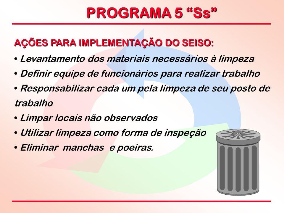 AÇÕES PARA IMPLEMENTAÇÃO DO SEISO: