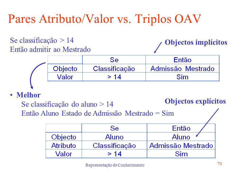 Pares Atributo/Valor vs. Triplos OAV