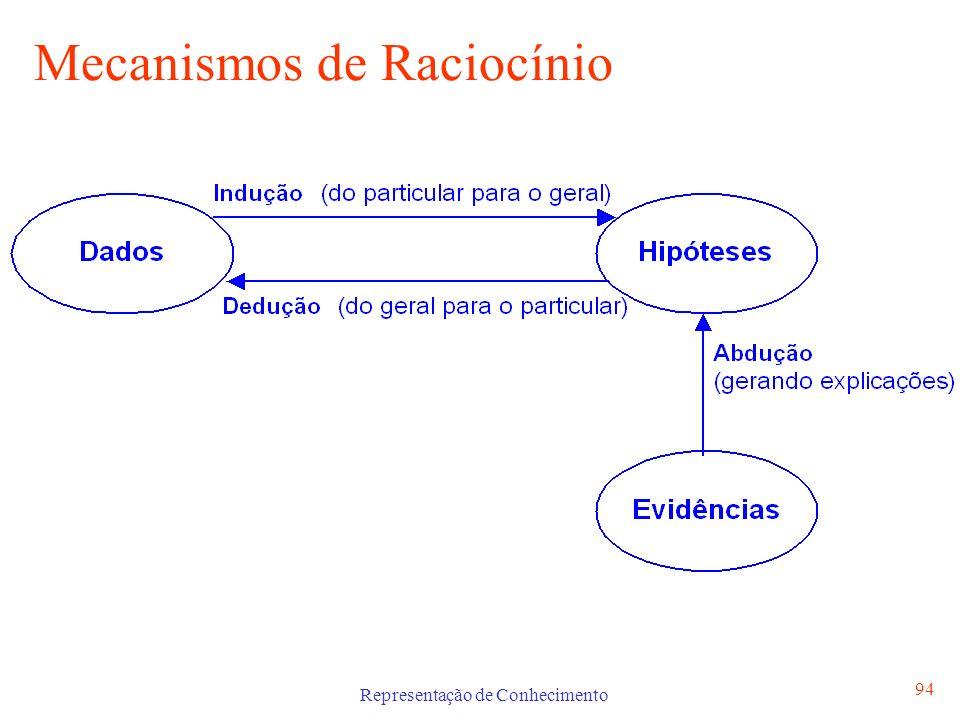 Mecanismos de Raciocínio