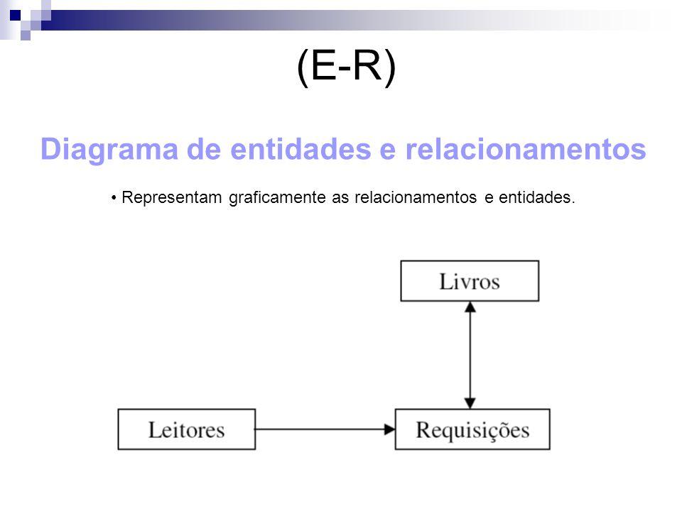 Diagrama de entidades e relacionamentos