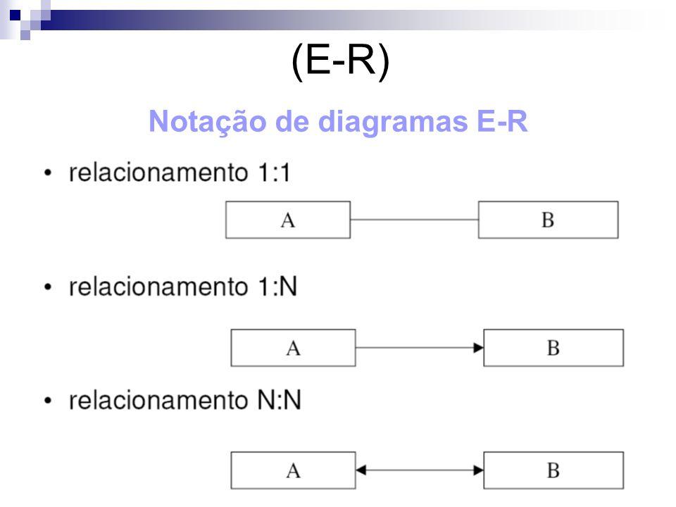 Notação de diagramas E-R