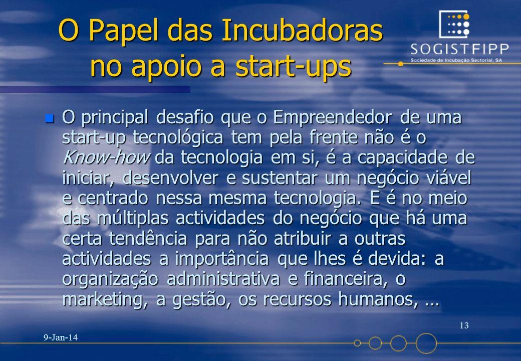 O Papel das Incubadoras no apoio a start-ups