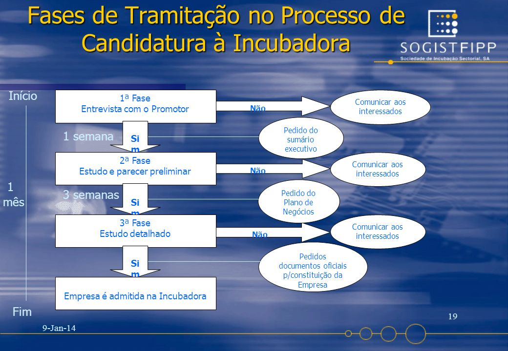 Fases de Tramitação no Processo de Candidatura à Incubadora