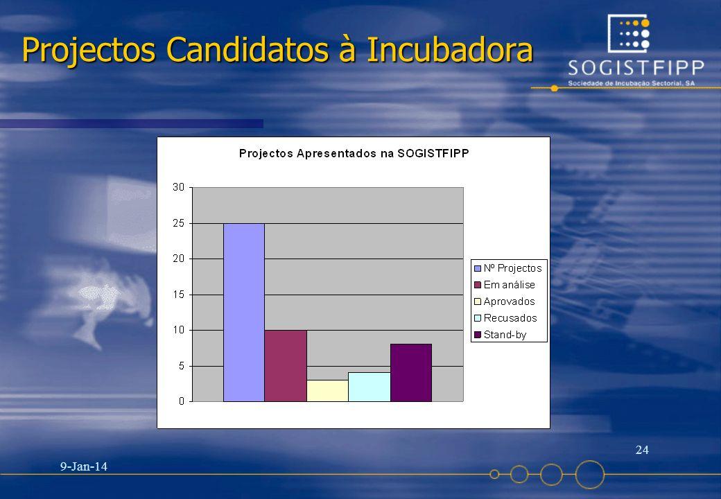 Projectos Candidatos à Incubadora