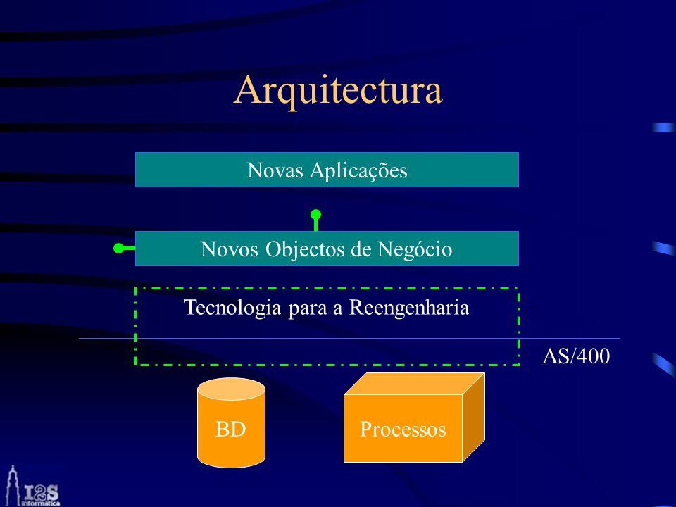 Arquitectura Novas Aplicações Novos Objectos de Negócio