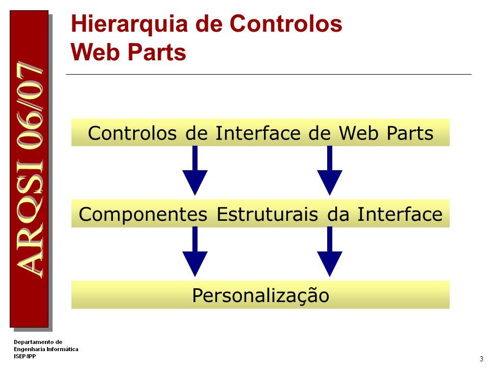 Hierarquia de Controlos Web Parts