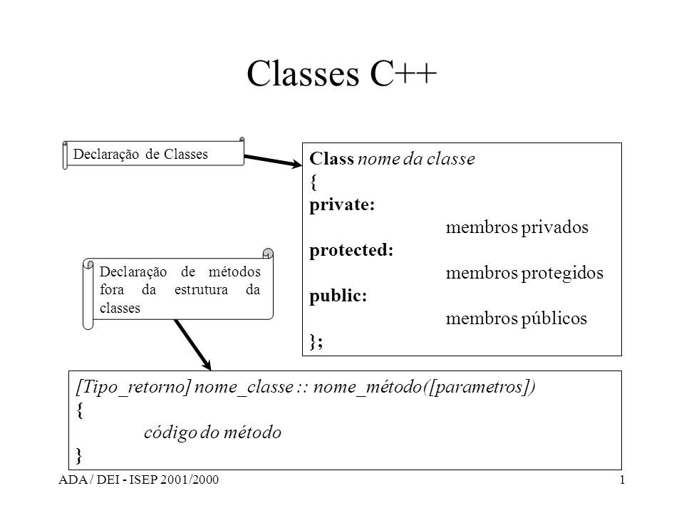 Classes C++ Class nome da classe { private: membros privados