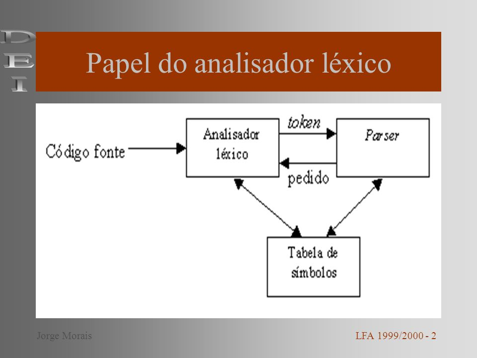 Papel do analisador léxico