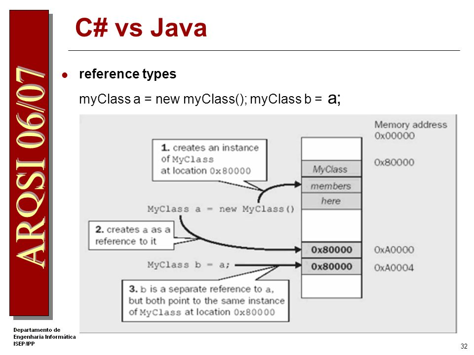 C# vs Java reference types myClass a = new myClass(); myClass b = a;