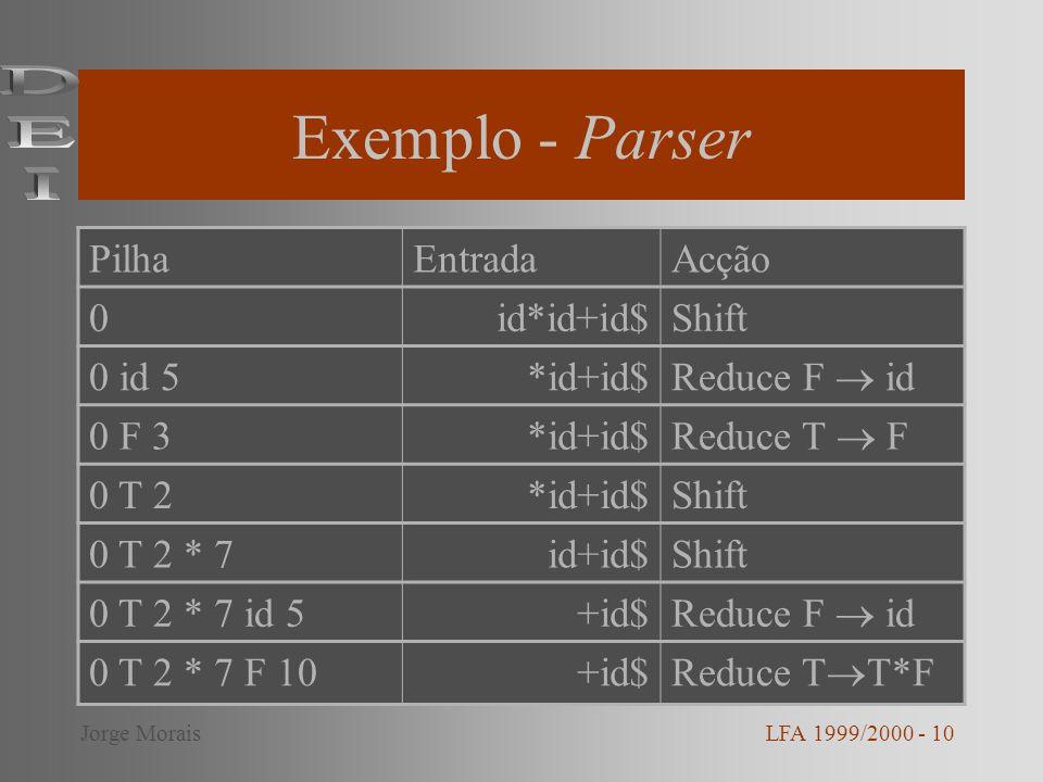 Exemplo - Parser DEI Pilha Entrada Acção id*id+id$ Shift 0 id 5