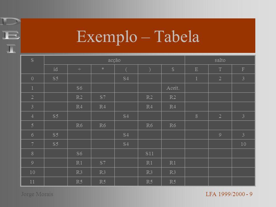 Exemplo – Tabela DEI Jorge Morais LFA 1999/2000 - 9 S acção salto id +