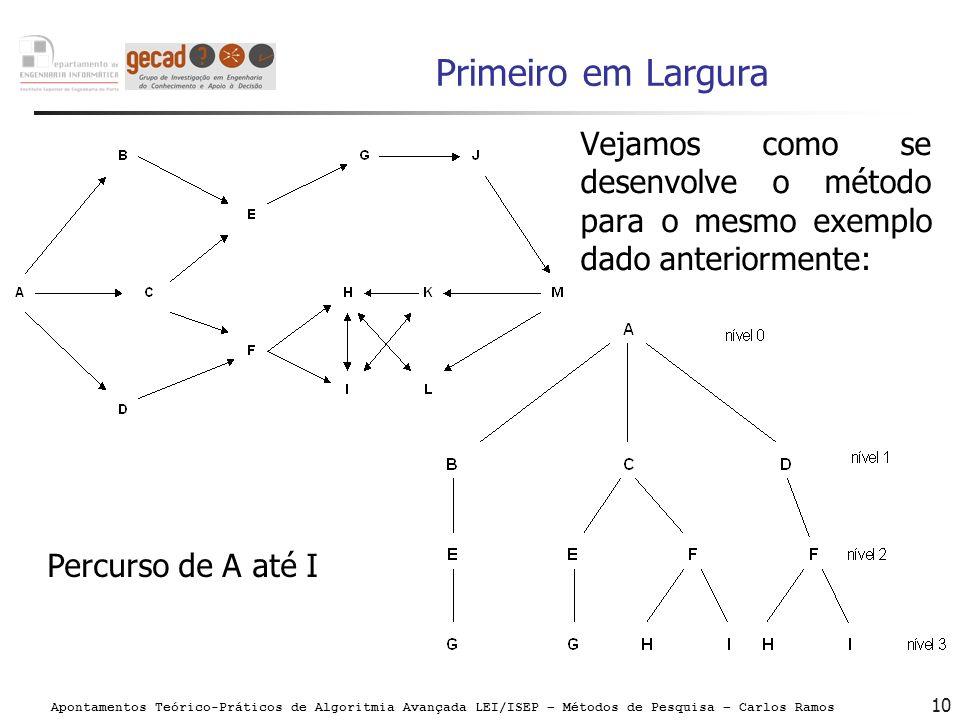 Primeiro em LarguraVejamos como se desenvolve o método para o mesmo exemplo dado anteriormente: Percurso de A até I.