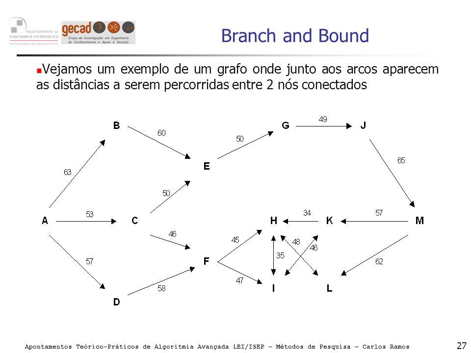 Branch and Bound Vejamos um exemplo de um grafo onde junto aos arcos aparecem as distâncias a serem percorridas entre 2 nós conectados.
