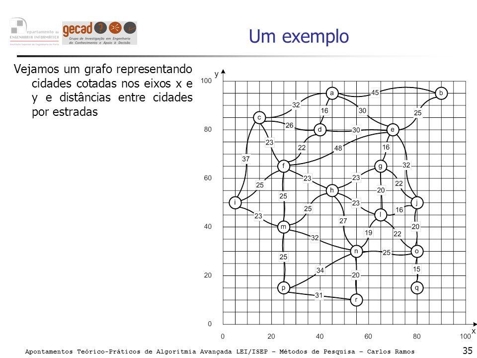 Um exemploVejamos um grafo representando cidades cotadas nos eixos x e y e distâncias entre cidades por estradas.