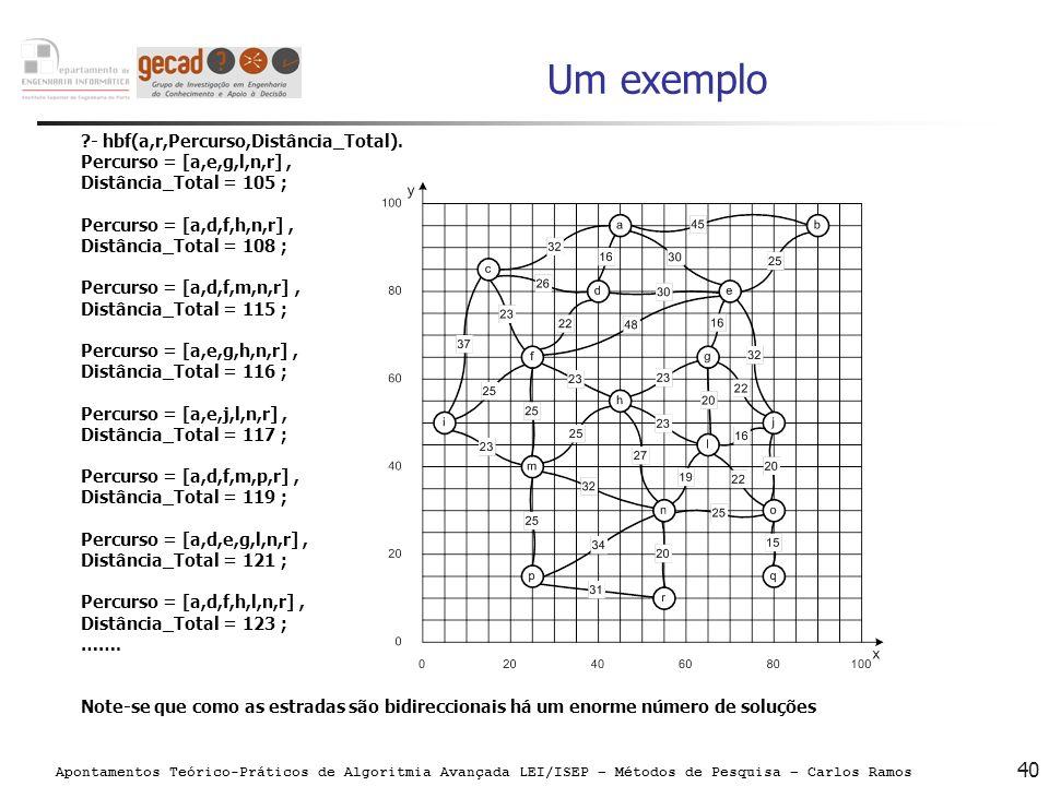 Um exemplo - hbf(a,r,Percurso,Distância_Total).