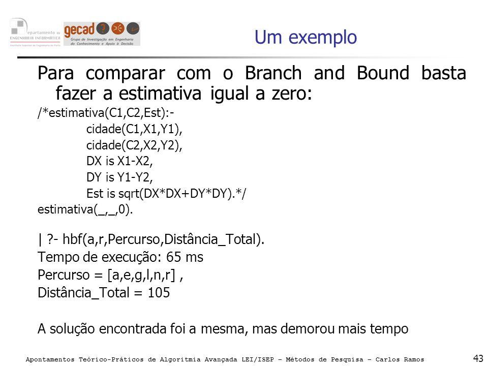 Um exemplo Para comparar com o Branch and Bound basta fazer a estimativa igual a zero: /*estimativa(C1,C2,Est):-