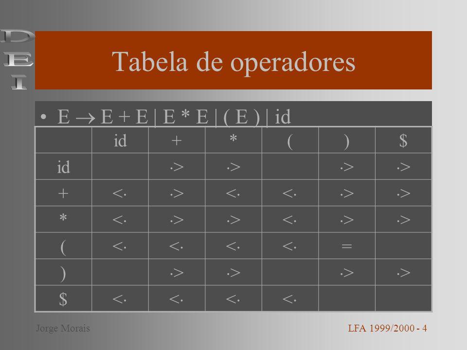 Tabela de operadores DEI E  E + E | E * E | ( E ) | id id + * ( ) $