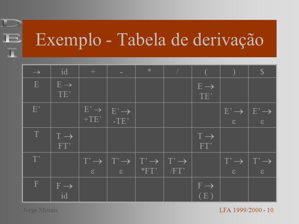 Exemplo - Tabela de derivação