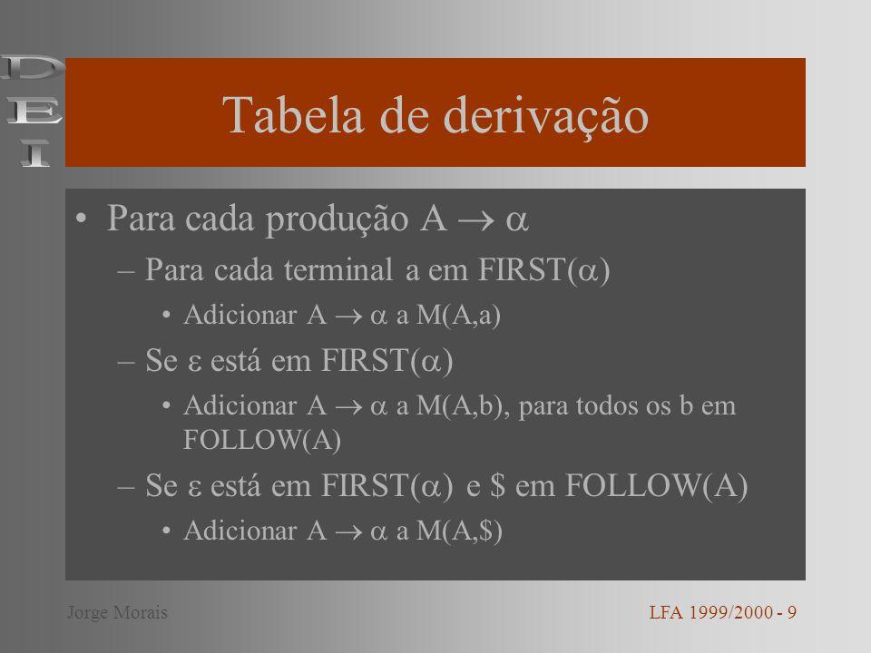 Tabela de derivação DEI Para cada produção A  