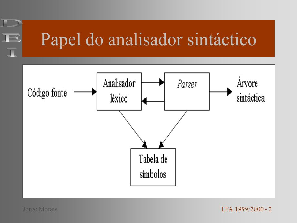 Papel do analisador sintáctico