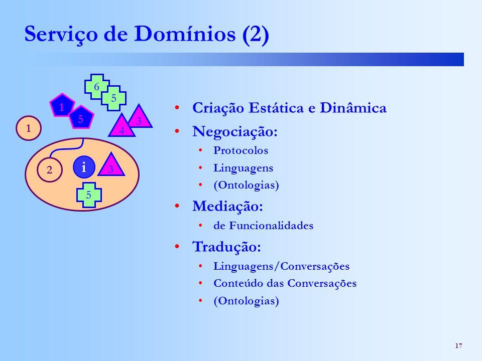 Serviço de Domínios (2) Criação Estática e Dinâmica Negociação: