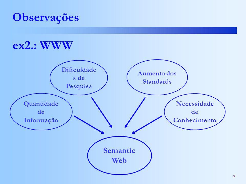 Observações ex2.: WWW Semantic Web Dificuldades de Pesquisa