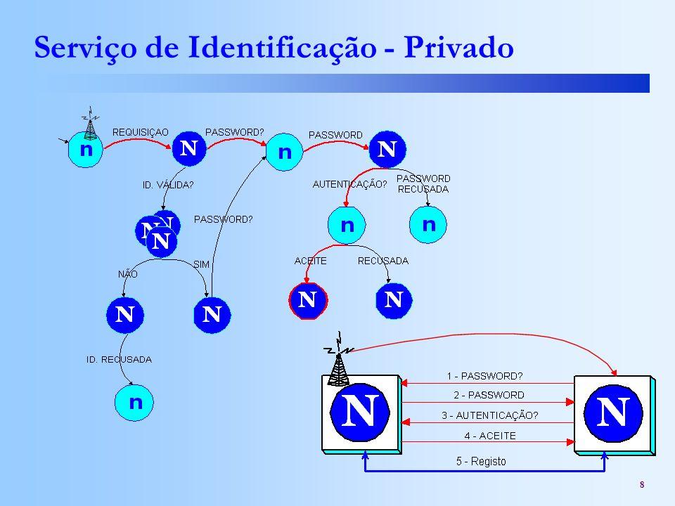Serviço de Identificação - Privado
